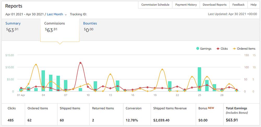 Earnings Amazon April