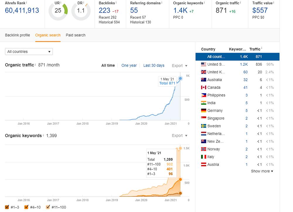 Keyword and Ranking April