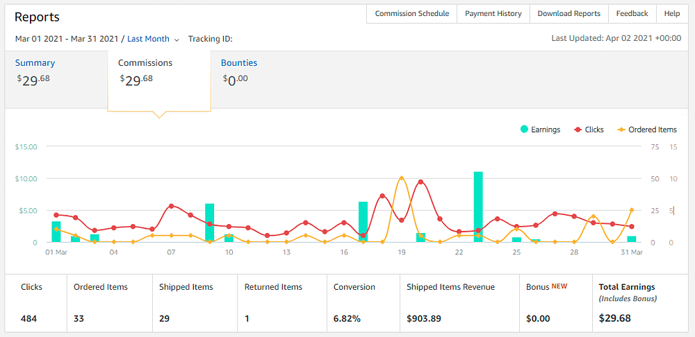 Earnings March Update